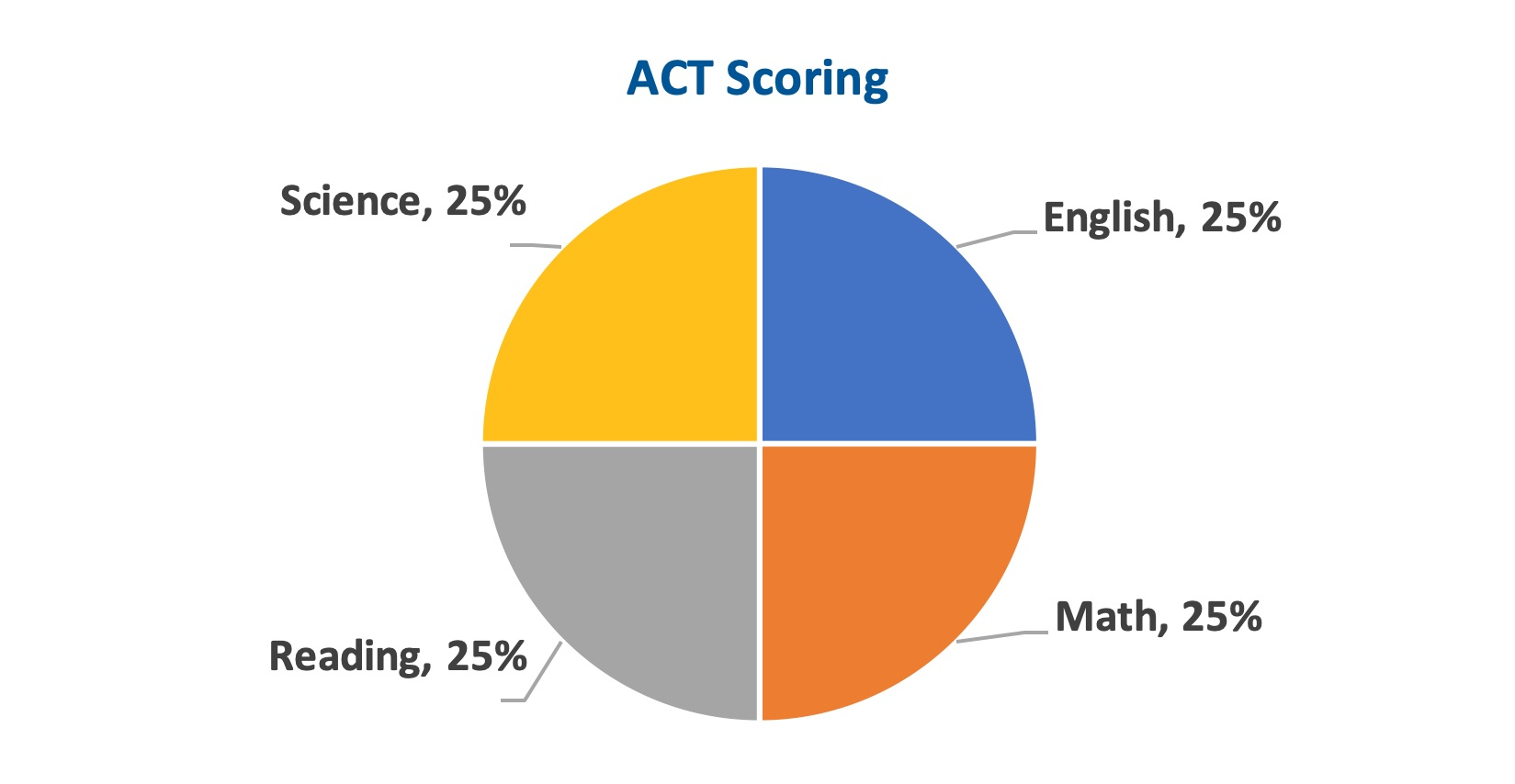 Act sat differences chart
