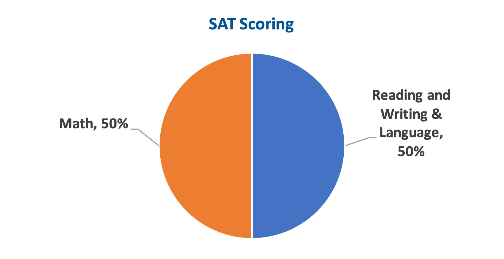 Act sat differences chart2